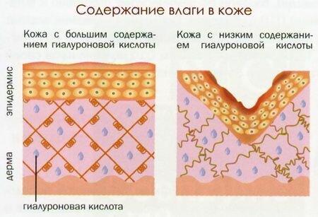 терапия по омоложению кожи