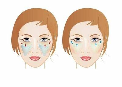 Пластика средней зоны лица