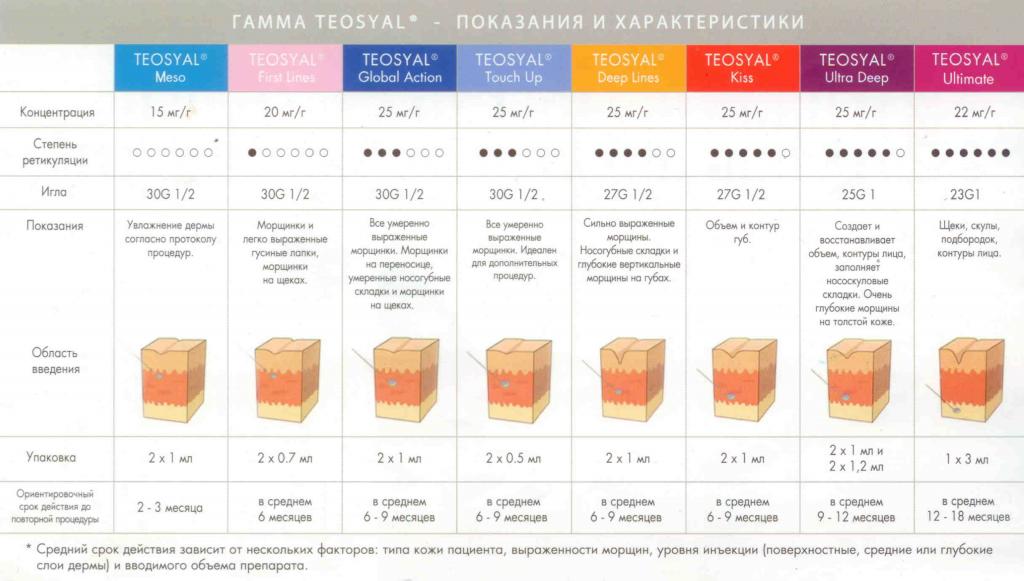 показания и характеристики препарата